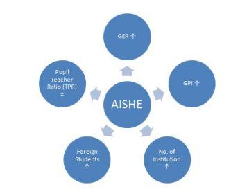 AISHE