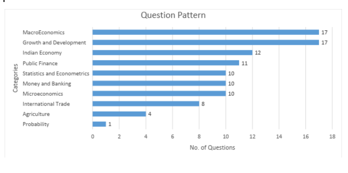 Section wise Segregation of Questions