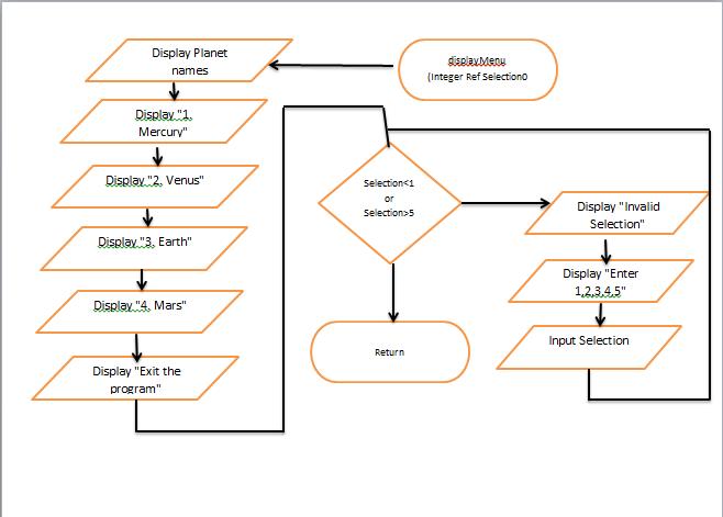 Pennfoster programming logic and design problem solution