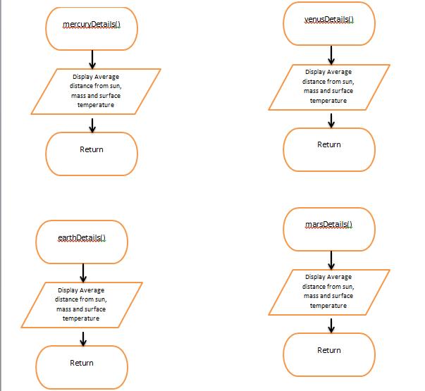Pennfoster programming logic and design problem 2