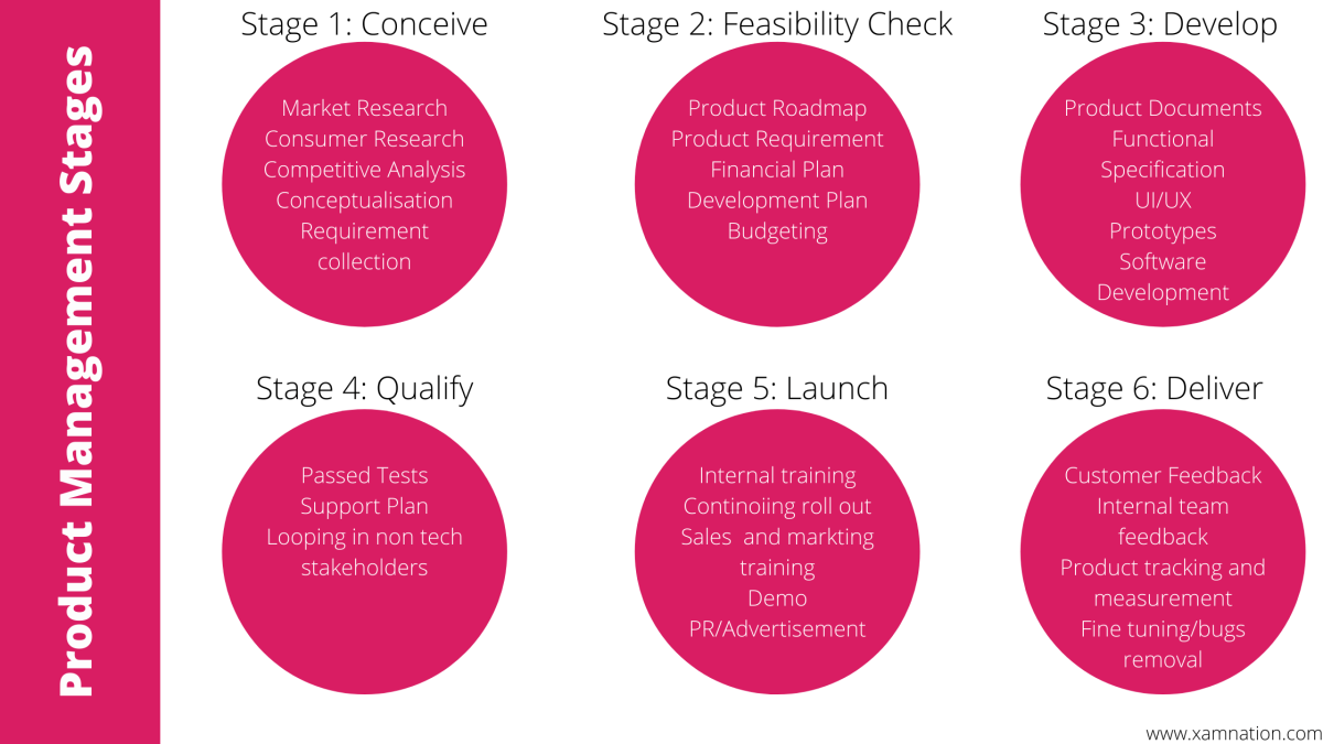 product management stages
