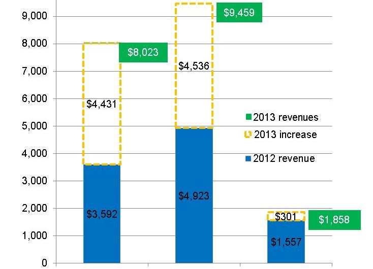 Mobile Ad Revenue Reached $19.3B in 2013