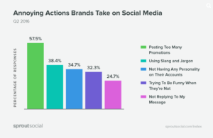 sprout-social-why-consumers-unfollow-brands-on-social-media