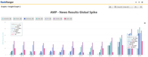 Google News AMP search results example