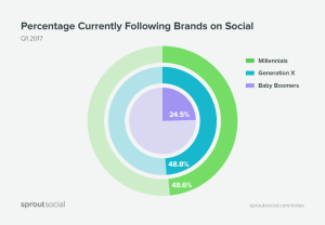 social media demographic usage chart 2