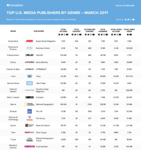 March 2017 US brand social media publishers chart