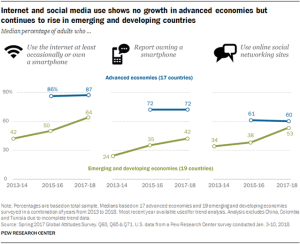 social media usage Pew data