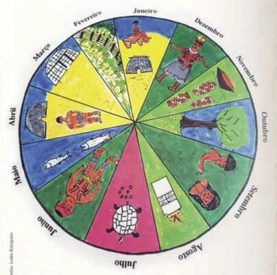 O calendário indígena Kalapalo
