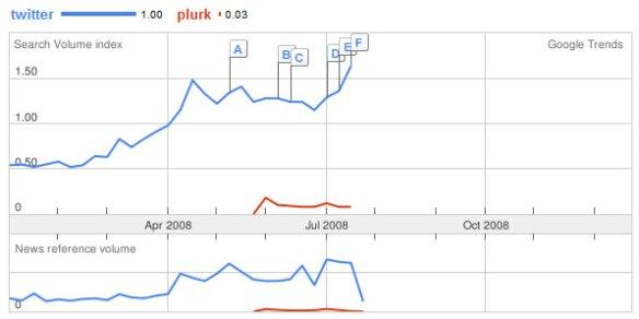 Search Volume Twitter vs Plurk