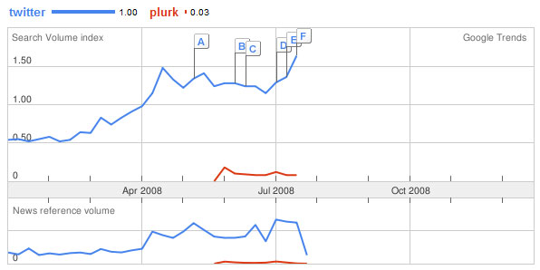 Search Volume Twitter vs Plurk