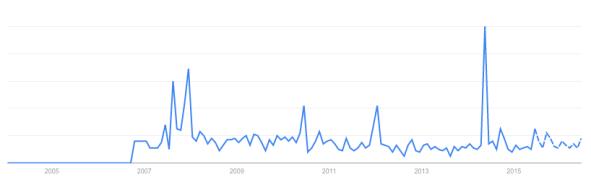 """Google Trends. """"Milquet"""". Les prévisions sont en pointillés."""