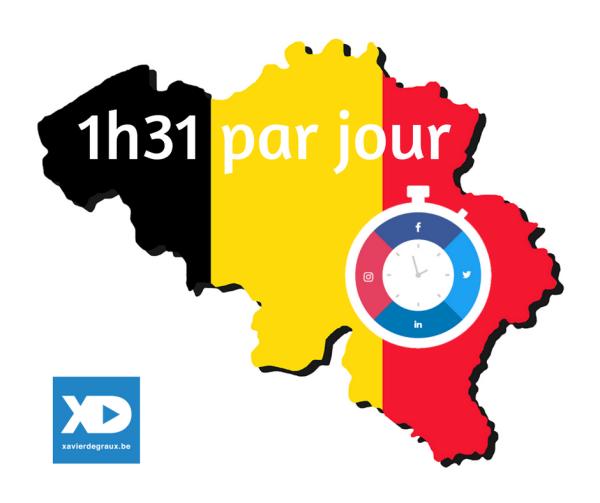 Belges et réseaux sociaux : 1h31 par jour