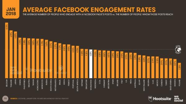 Facebook Belgique taux d'engagement we are social Xavier Degraux