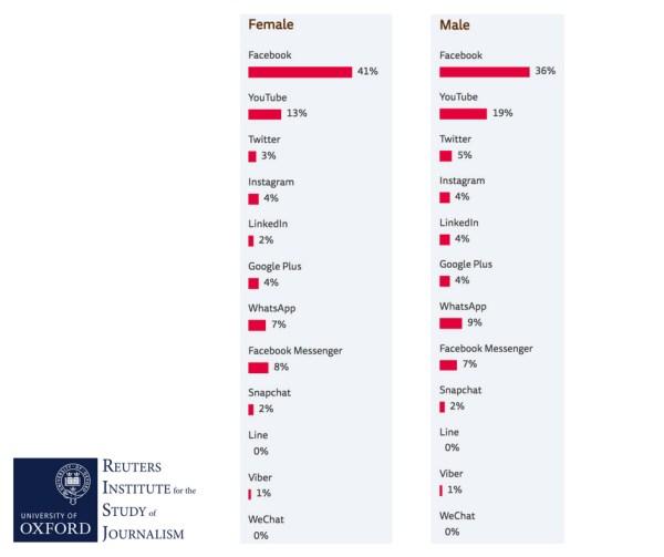 Femmes Facebook Belgique hommes source news