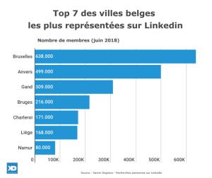 Top 7 des villes belges représentées sur Linkedin