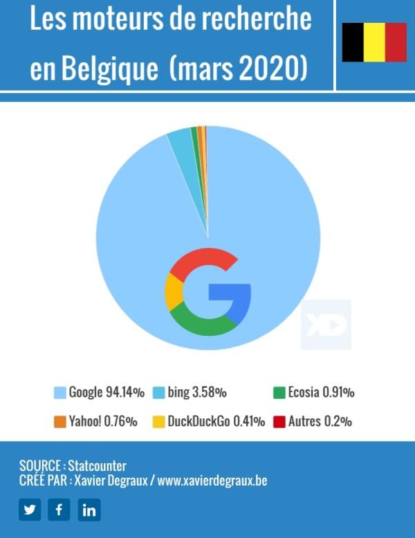 Parts de marché des moteurs de recherche en Belgique mars 2020)