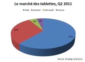 Le marché mondial des tablettes tactiles au deuxième trimestre 2011.
