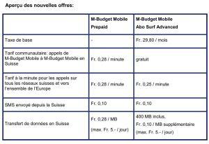M-Budget Mobile:les offres en un clin d'oeil.