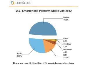 Les ventes de smartphones aux Etats-Unis, selon ComScore.