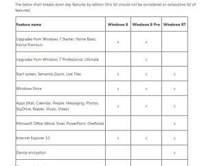 Les différentes versions de Windows 8: extrait du tableau de Microsoft.