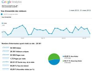xavierstuder.com a totalisé plus de 28'000 visiteurs uniques sur mars 2012.