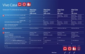 Les différentes offres Swisscom Vivo Casa.