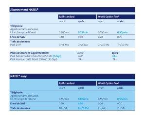 Roaming: les tarifs de Swisscom dès le 1er juillet.