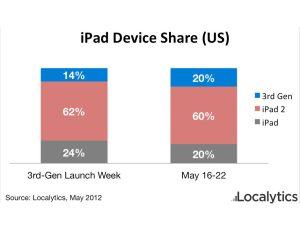 Les proportions des différentes versions de l'iPad aux Etats-Unis.