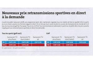 Le sport plus cher sur Swisscom TV.