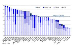 Abonnements au haut débit fixe (par câble) par 100 habitants, par techonologie, décembre 2011.