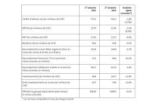 Les résultats de Swisscom sur le premier semestre 2012.