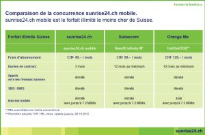 La tableau comparatif de Sunrise. Attention.
