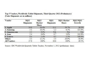Les ventes de tablettes, selon l'IDC.