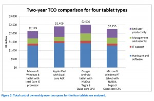 Les tablettes sous Windows sont plus économiques.