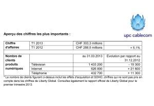 UPC Cablecom recule sur le marché de la TV.