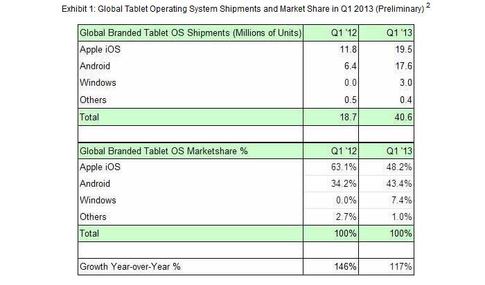 Apple se vend déjà moins que le couple Android - Windows 8.