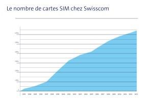 Le nombre de cartes SIM aux couleurs de Swisscom.