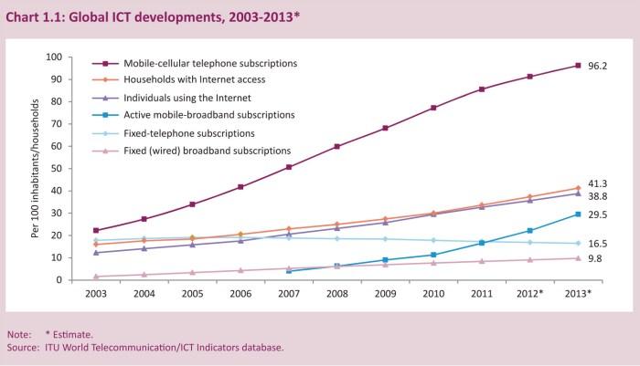 Le développement des technologies de l'information de 2003 à 2013.