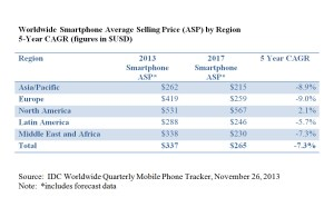 L'évolution du prix moyen des smartphones dans le monde, selon IDC.
