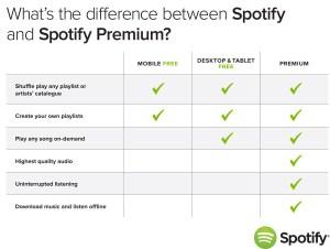 Les différentes formules de Spotify.