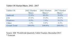 Android reste le numéro un mondial des tablettes.