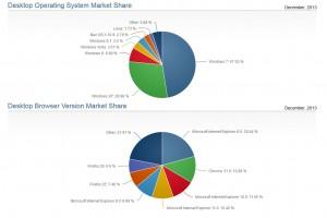 Windows 8.x et Internet Explorer 11 pèsent environ 10% du marché chacun.