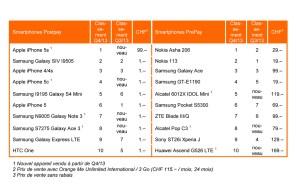 Smartphones: les ventes d'Orange.