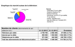 Le marché suisse de la télévision.