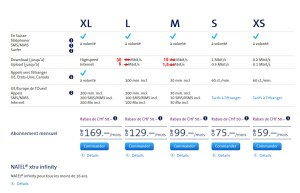 Swisscom améliore un peu Infinity M et L.