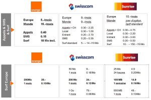 Roaming: les nouvelles options d'Orange.