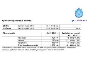 UPC Cablecom progresse sur tous les fronts. Notamment par acquisition.