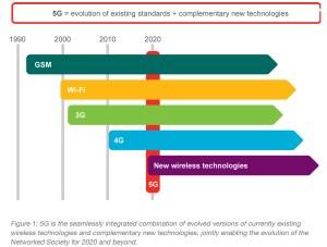 La 5G devrait être prête pur 2020 environ.