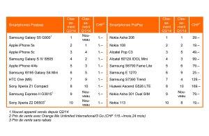 Le Samsung Galaxy S5 est le smartphone le plus vendu du 2e trimestre.