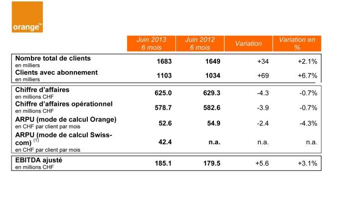Les résultats d'Orange en 2012 et 2013.